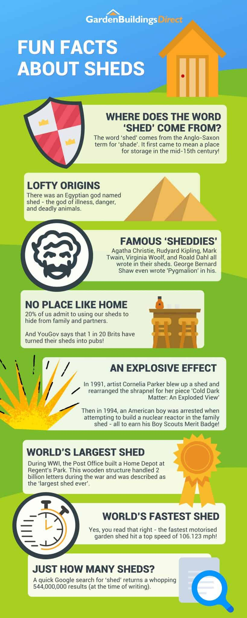 fun facts about sheds - cartoon shed sitting on a green hill backed by blue skies and garden buildings direct logo and facts about sheds in a long infographic