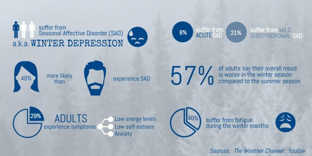 Chart on Winter Depression Statistics